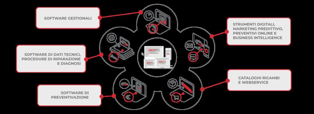 Prodotti Autronica e Infopro Digital Automotive