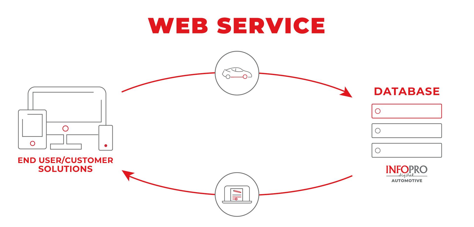 Autronica schema funzionamento Web Service di dati Automotive